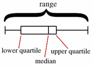 Kvartiili